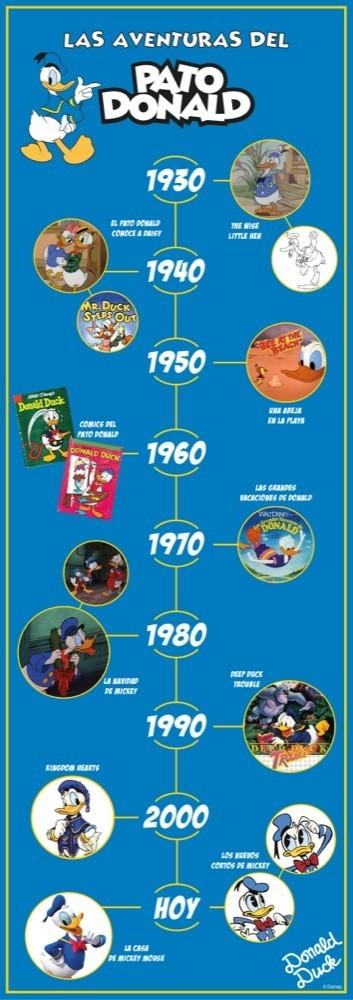 Donald timeline