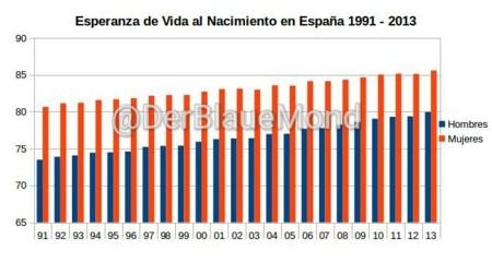 Esperanza De Vida Al Nacimiento En Espana 1991 2013 Wm