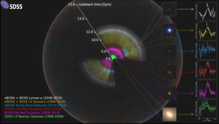 La historia del universo en el mapa 3D más grande jamás creado: Un mapa para rellenar un hueco de 11.000 millones de años en la historia del cosmos