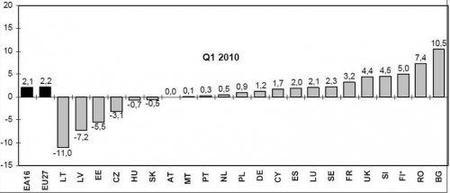 Los gastos laborales en España siguen subiendo