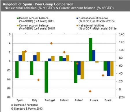 S&P indicadores de balanza exterior