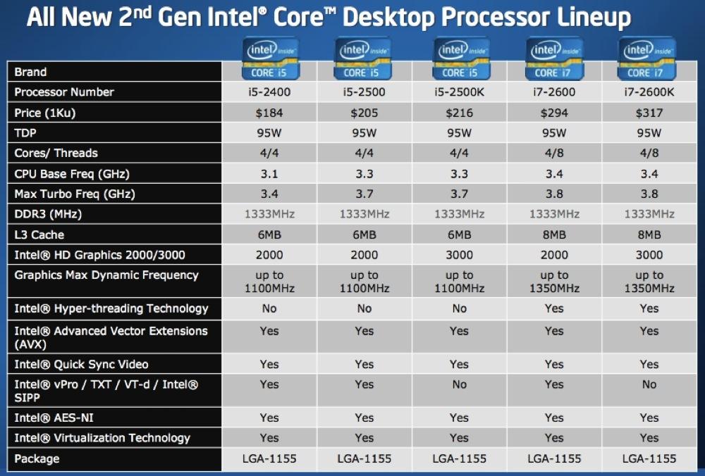 Foto de Intel Core i3, i5 e i7 2nd Gen, presentación (10/36)
