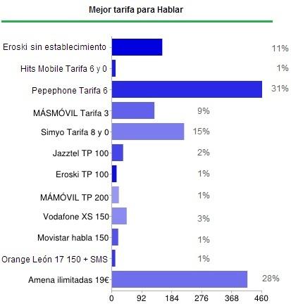 Mejor tarifa para hablar 2012