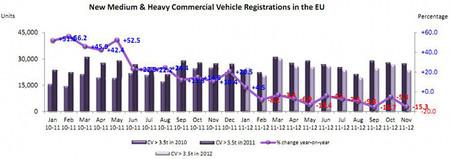 Evolución matriculaciones Camiones UE