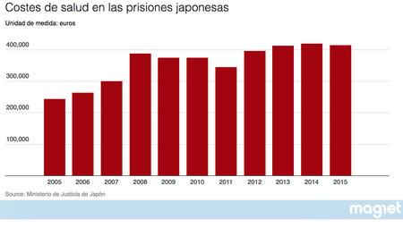 Costes Salud Prision Japon Grafico