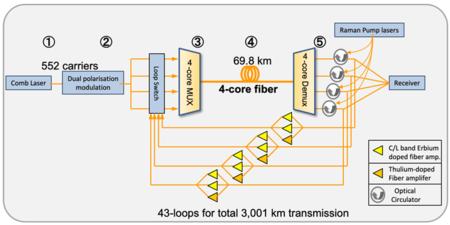fibra optica transmision datos