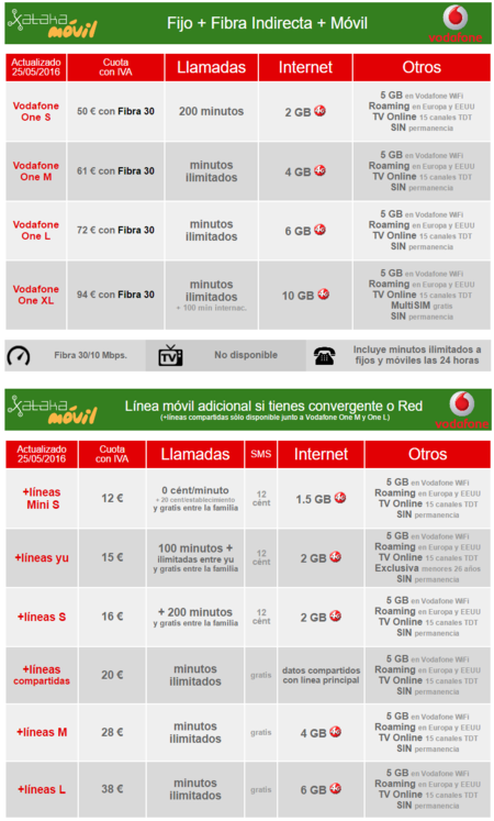 Precios Fibra Indirecta Vodafone