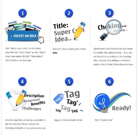 Nokia Ideas Project