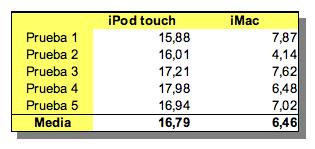 iPod touch en Xataka