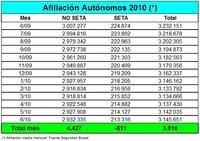3.616 autónomos más en el mes de junio