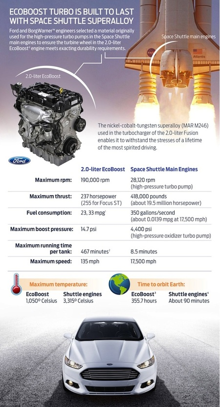 ford ecobost 2.0 lanzadera espacial