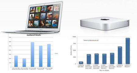 Resultados de los primeros benchmark del nuevo MacBook Air y Mac Mini