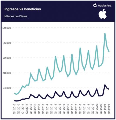 Apple Income Benefits