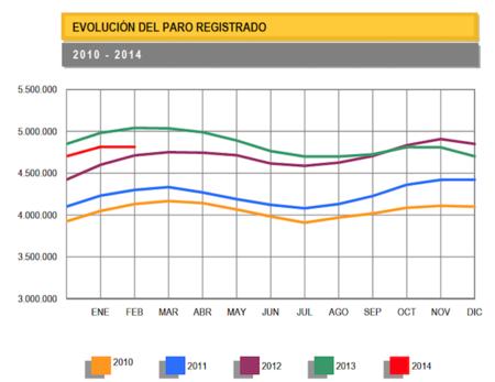 Estancamiento en el aumento del paro durante el mes de febrero