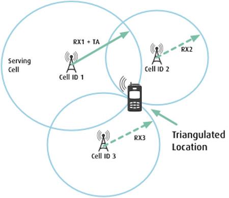 Cómo funciona la triangulación de antenas