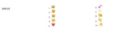 Emojis en Twitter