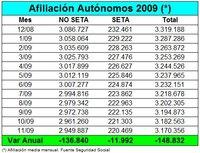 12.207 autónomos se han dado de baja en la TGSS en noviembre