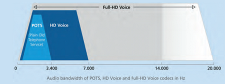 Full-HD-Voice banda frecuencias