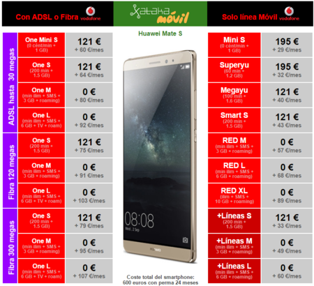 Precios Huawei Mate S Vodafone