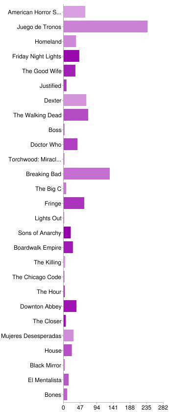 Chart Drama Internacional