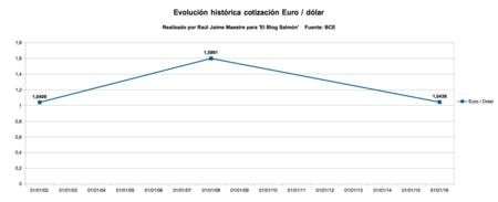 evolucion historica cotizacion euro dolar