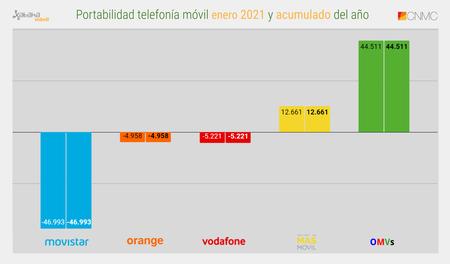 Portabilidad Telefonia Movil Enero 2021 Y Acumulado Del Ano