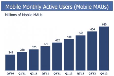 El número de usuarios activos en Facebook desde móvil supera a los que navegan vía web por primera vez