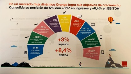Orange Resultados Financieros