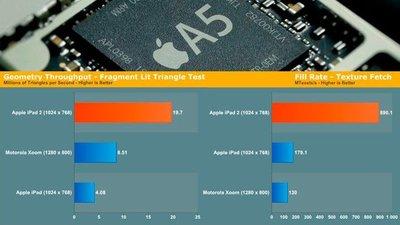 iPad 2, su GPU y su potencia arrasan a la competencia. Apple quiere buenos gráficos en sus juegos, está claro