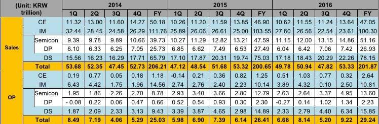 Resultados Trimestrales Q4 2016 Samsung