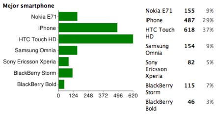 Mejor smartphone de 2008: HTC Touch HD