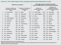 La riqueza mundial ha subido, según BCG
