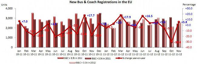 Evolución matriculaciones autobuses y autocares UE