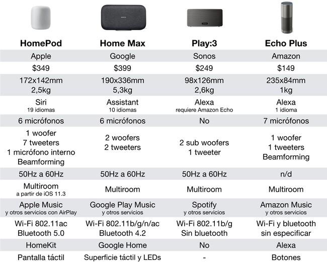 Comparativa técnica HomePod