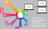 Los precios de un MacBook de Apple alrededor del mundo