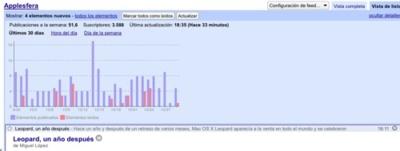 Nuevas gráficas de hábitos de lecturas de suscripciones en Google Reader