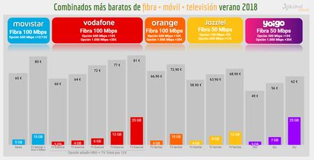 Combinados Mas Baratos Fibra Movil Y Television