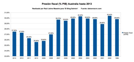 Presion fical PIB Australia hasta 2013