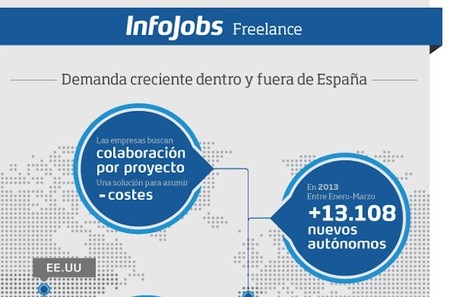 Radiografía del trabajo Freelance en España: la demanda sigue creciendo