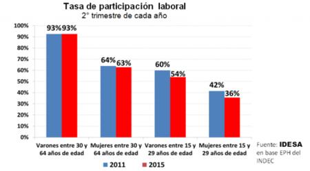 Grafico Tasa De Participacion Laboral