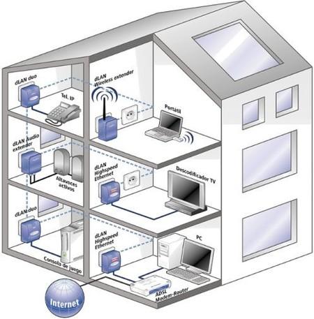Redes plc i qu son y para qu sirven for Como hacer un cuadro de areas arquitectura