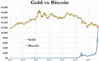 El retorno de las burbujas especulativas