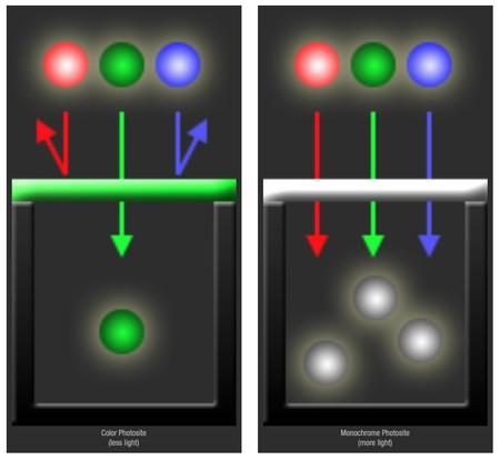Comparativa de captura de luz entre sensores de color y monocromáticos