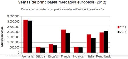 Ventas de coches en la Unión Europea en 2012, análisis a fondo