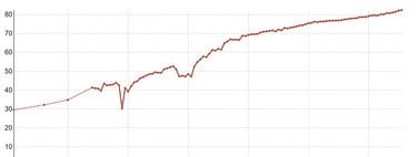 España es hoy la campeona europea en esperanza de vida con 83 años. En 1990 estaba en 77