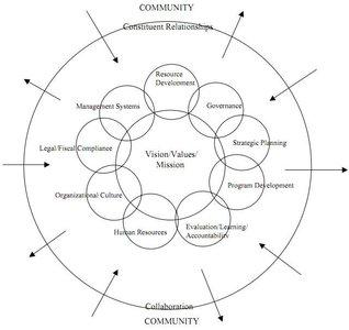 ¿Qué es el desarrollo organizacional?