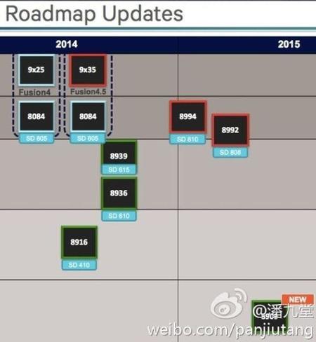 snapdragon_roadmap_2015_64-bits_high-end.jpg