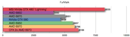AMD 6970 CrossFire X benchmarks