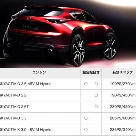 Mazda Cx50