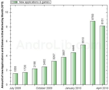 AndroLib: se han superado las 50.000 aplicaciones en Android Market